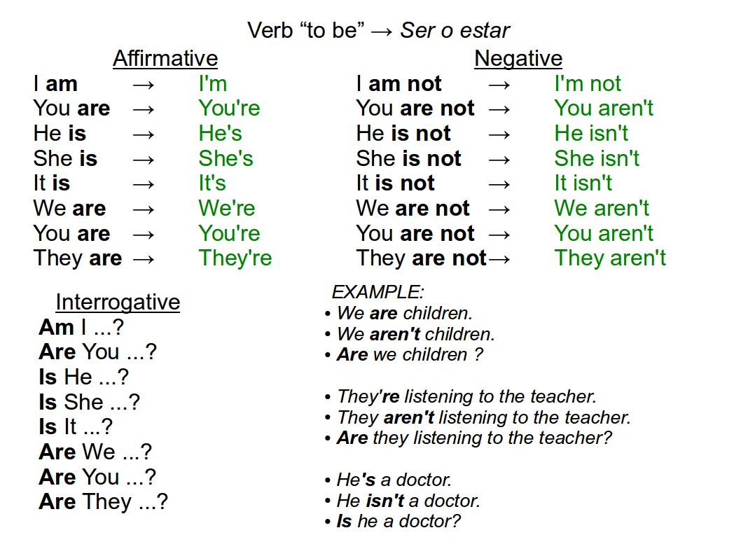 Ingles Verb Tobe